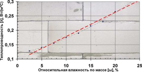 Теплопроводность газобетона d500