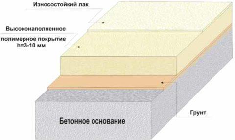 Устройство высоконаполненного полимерного покрытия