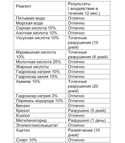В таблице представлены результаты тестирования химической стойкости полиуретанового покрытия Гипердесмо-Д