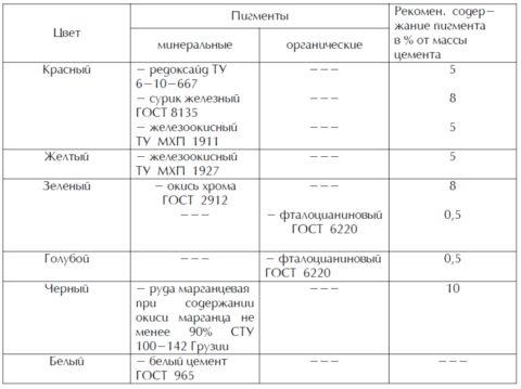 В таблице приведен список некоторых отечественных пигментов, и указан рекомендуемый расход красителя для бетона