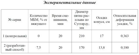 В таблице приведено сравнение экспериментальных данных образца бетона с добавлением обычной базальтовой фибры (1) и модифицированной (2).