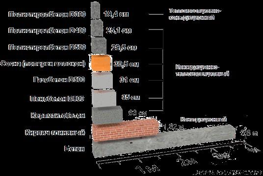 Теплопроводность полистиролбетона в сравнении с другими материалами