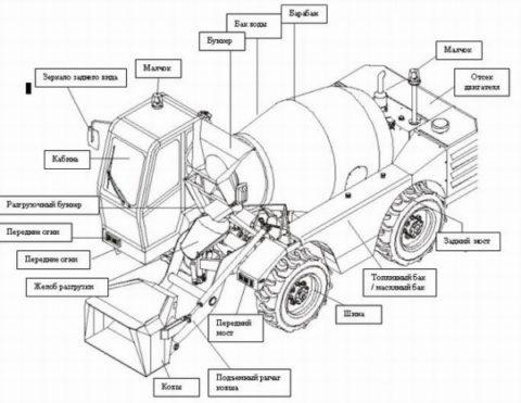 Автомобильная бетономешалка на схеме