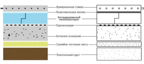 Два слоя теплоизоляции при устройстве пола на грунт: песчано-гравийная смесь и экструдированный пенополистирол