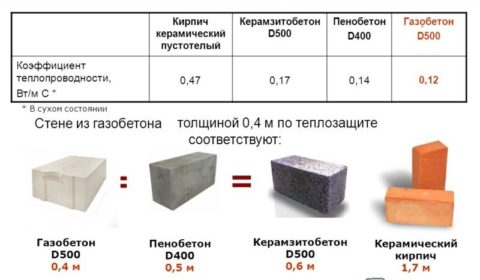 Керамзитобетон: теплотехнические характеристики, сравнение