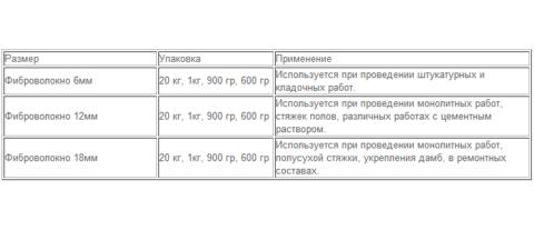 Классификация фиброволокна