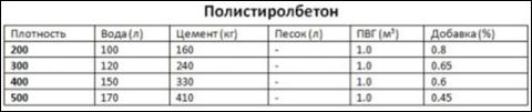 Ориентировочные пропорции для изготовления полистиролбетонной смеси