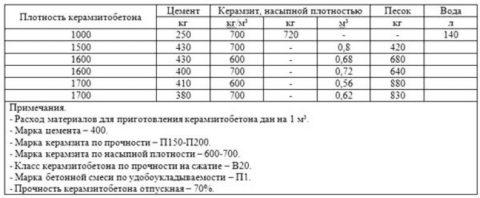 Ориентировочные пропорции сырья для изготовления керамзитобетонной смеси