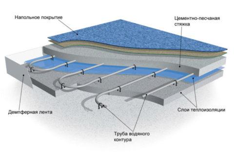 Перед устройством системы полового отопления необходимо проложить теплоизоляцию