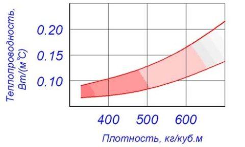 Плотность и теплопроводимость газоблока