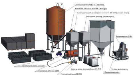 Полистиролбетонные блоки: технология производства посредством метода литья, схема
