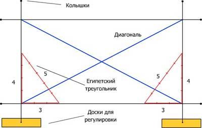 Разметка участка под строительство дома: схема