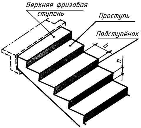 Схема бетонной лестницы с проступью и подступенком
