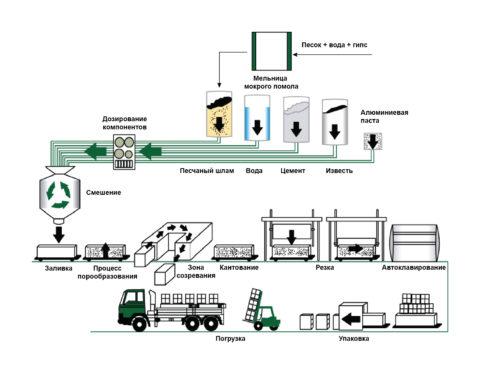 Схема непрерывного производства газосиликата