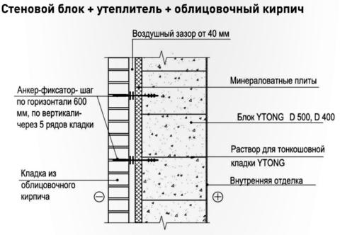 Схема: облицовка кирпичом газобетонной стены с устройством вентиляции и монтажом утеплителя