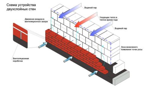 Схема: облицовка кирпичом с устройством вентиляционного зазора