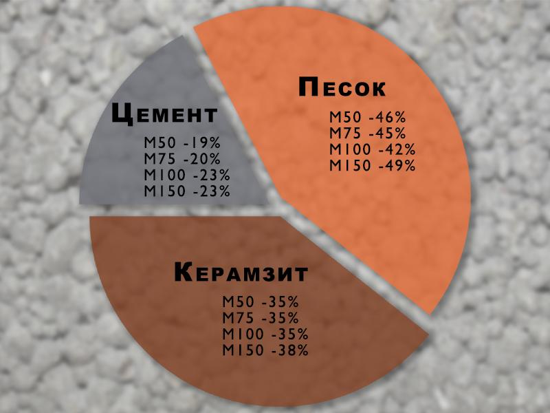 Блоки керамзитобетонные: характеристики материала Beton-House