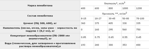 Состав пенобетона: пропорции сырья