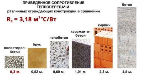 Сравнение теплосберегающей характеристики полистиролбетона с другими материалами