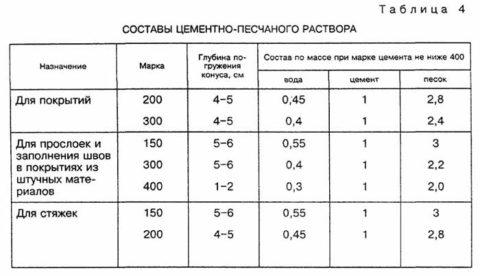 Таблица с пропорциями раствора для разного вида работ