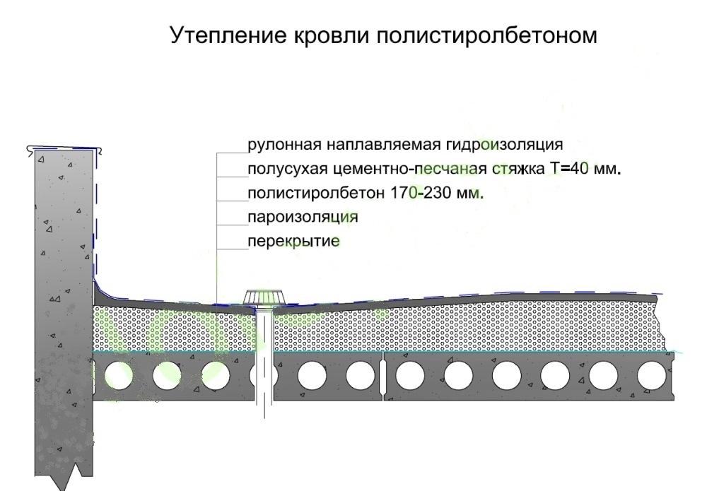 полистиролбетон для стяжки пола состав вида