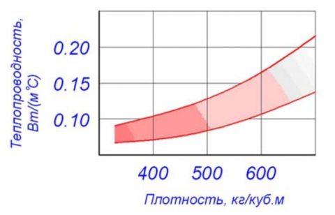 Зависимость плотности и теплопроводности