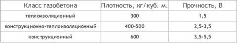 Значения прочность газобетона в зависимости от плотности