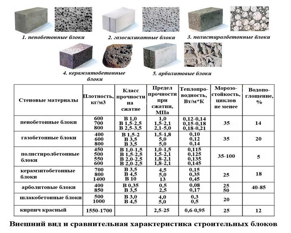 Сравнение керамзитобетона и арболита с другими материалами