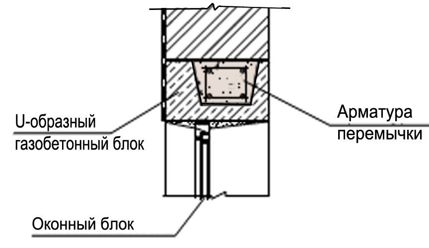 Узел 3. Устройство перемычки в U-образных блоках