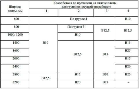 Фундаментные плиты: прочность на сжатие - таблица