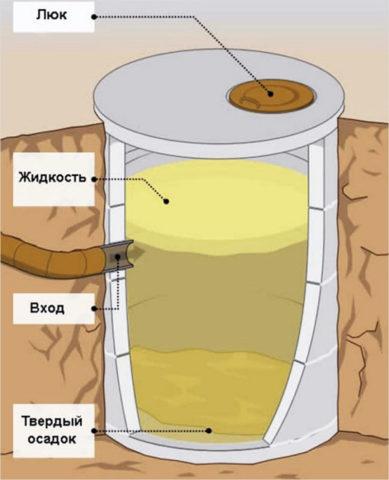 Конструкция бетонной выгребной ямы