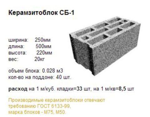 Некоторые характеристики керамзитоблока