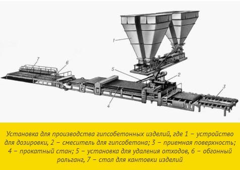 Оборудование для проката гипсобетонных изделий
