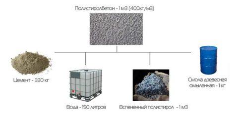 Полистиролбетон: состав материала