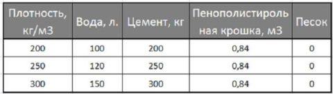 Пропорции сырья для полистиролбетона разной плотности
