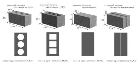 Размеры и масса изделий из керамзитобетона