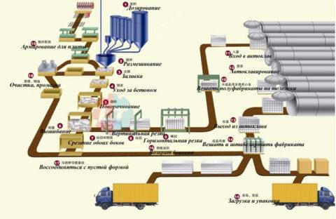 Схема производства автоклавного пеноблока