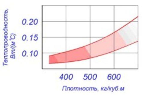 Соотношение плотности и теплопроводности газоблока