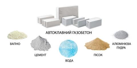 Состав блоков из газобетона