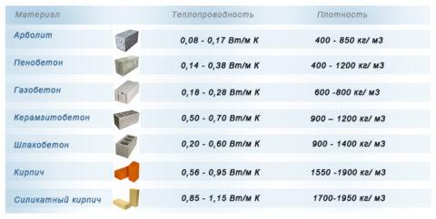 Сравнение теплопроводности и плотности легких бетонов с другими материалами