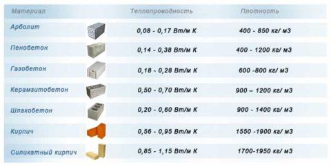 Сравнение теплопроводности теплоизоляционных бетонов и других стеновых материалов