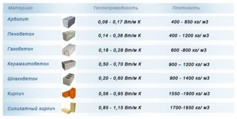 Сравнительная таблица теплопроводности строительных материалов