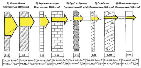 Толщина стены из газобетона в соответствии с теплопроводностью и сравнение с другими материалами