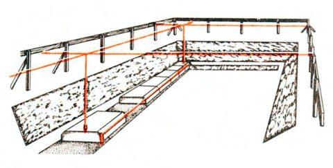 Установка фундаментных плит относительно обноски