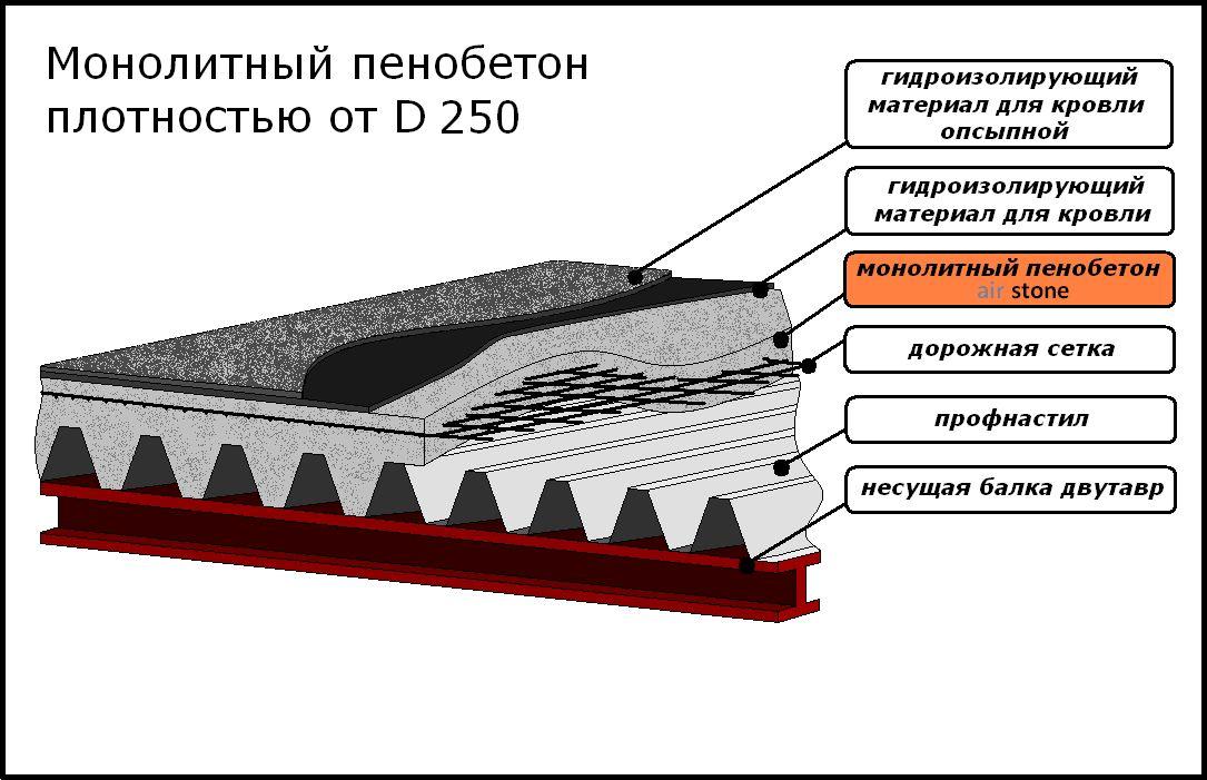 Применение монолитного теплоизоляционного пенобетона низкой плотности