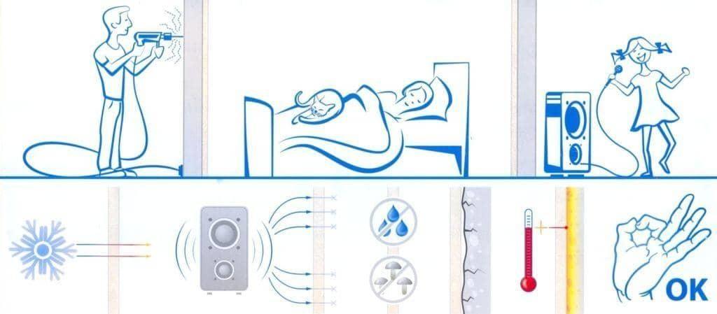 Материал является экологически безопасным, и может использоваться в жилых помещениях, не нарушая их микроклимат.