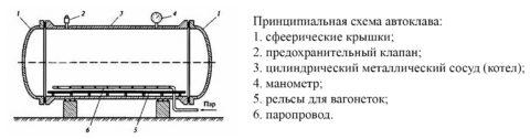 Автоклав для силикатобетона принципиальная схема