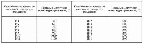 Бетоны жаростойкие: классы, допустимая температура использования