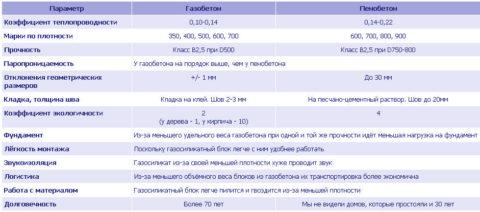 Газо- и пенобетон: сравнение характеристик