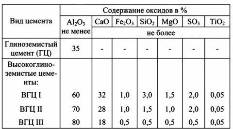 Химическая структура глиноземистых цементов